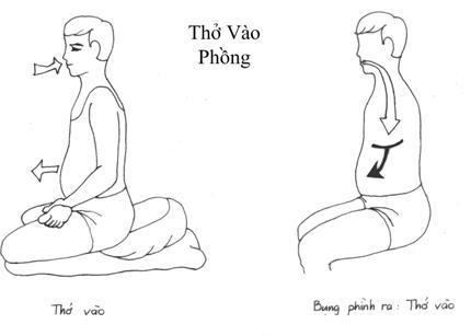 Cách Ngồi Thiền Đúng Phương Pháp