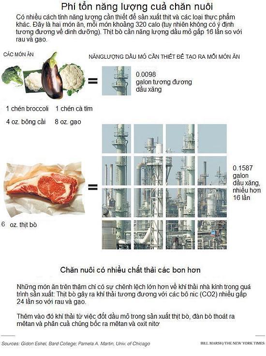 Ăn chay để cứu địa cầu