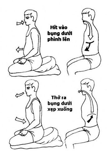 Thiền Tập Nhập Môn